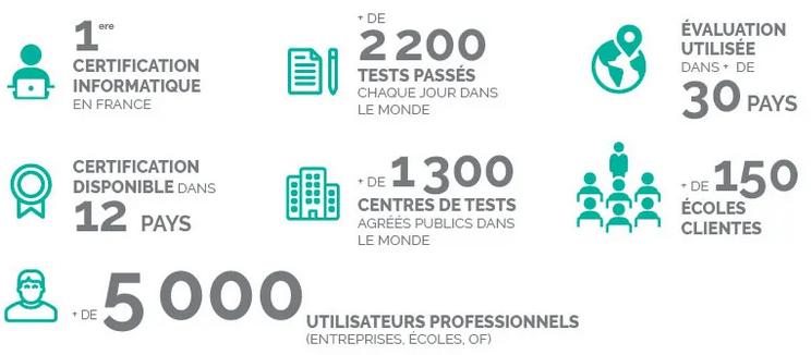 certification TOSA Cybercitizen